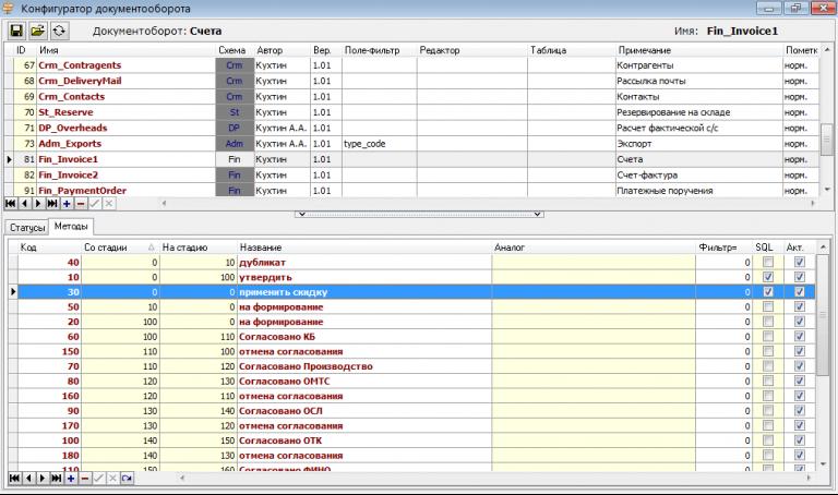 Методы электронного документооборота