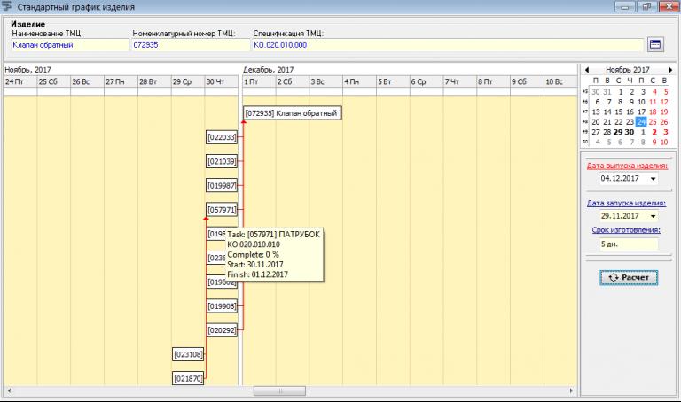 Сетевой график изготовления изделия