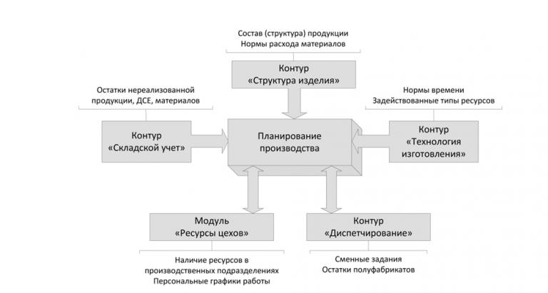 Взаимосвязь контура «планирование производства» с остальными контурами системы «SOLARIS ERP» при расчете плана производства